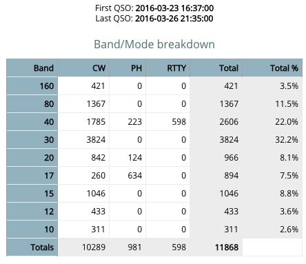 band_mode